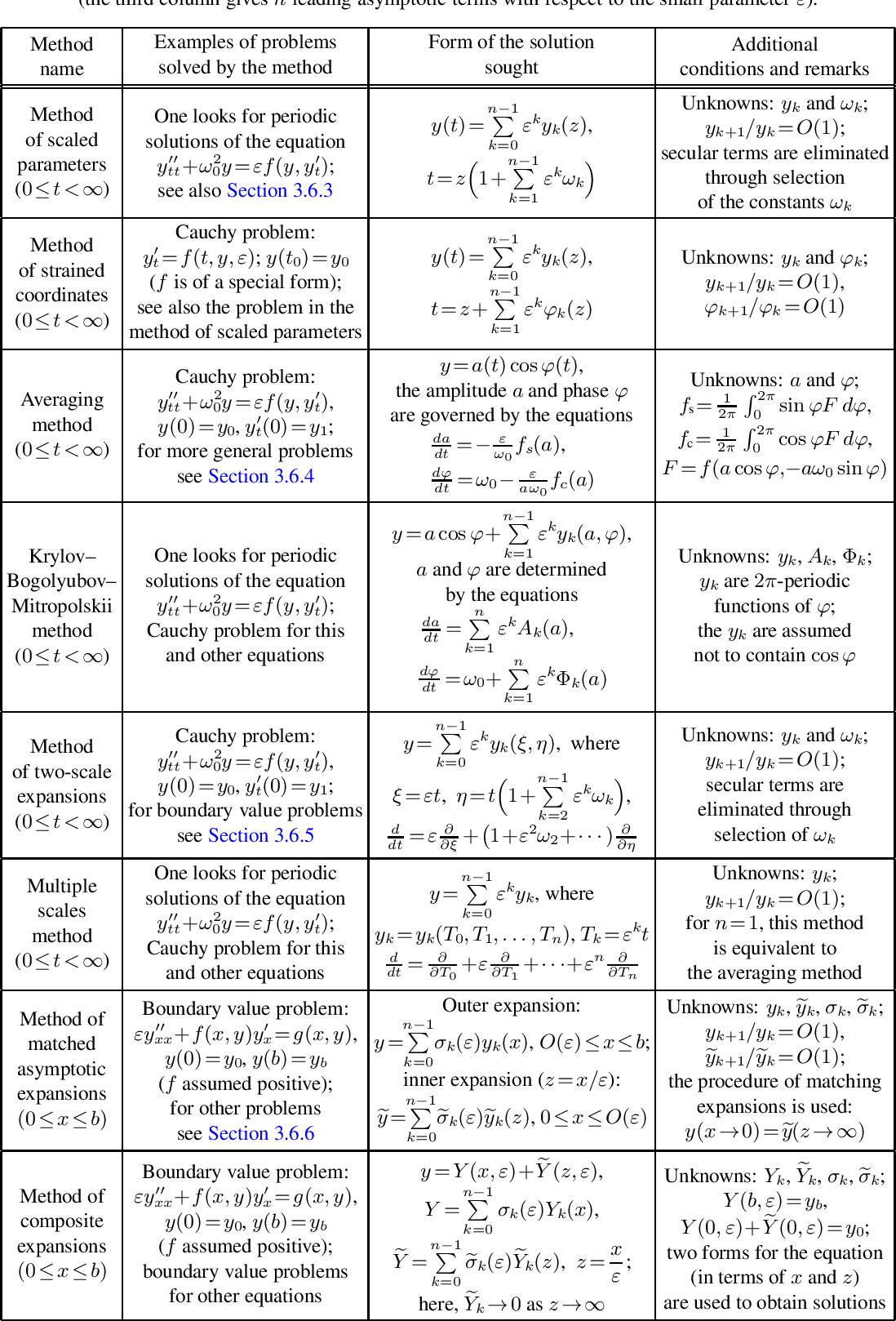 Handbook of Ordinary Differential Equations: Exact Solutions