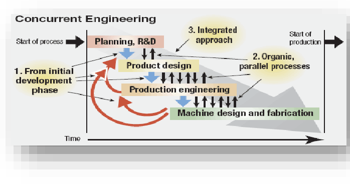 Pdf Benefits And Barriers To Successful Concurrent Engineering Implementation Semantic Scholar