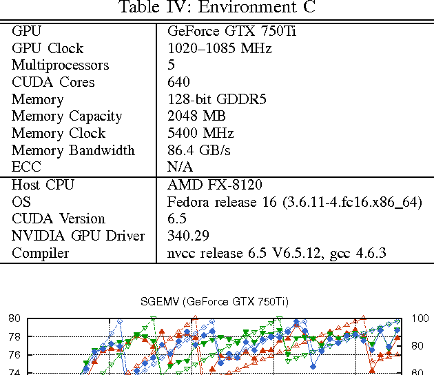 Fast Implementation of General Matrix-Vector Multiplication