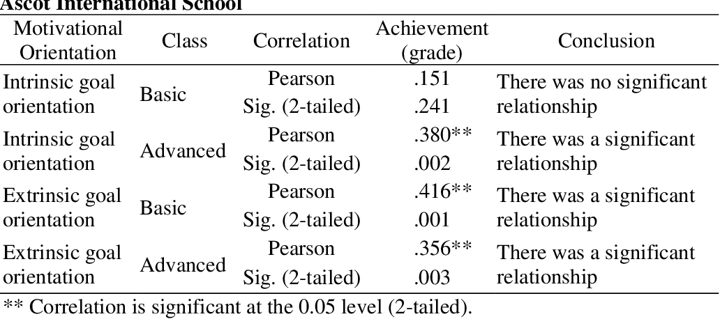 PDF] The Relationship Between Motivation for Learning and