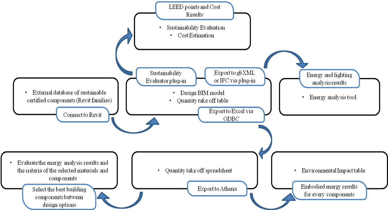 Figure 1 From Integrating Building Information Modeling Bim And Energy Analysis Tools With Green Building Certification System To Conceptually Design Sustainable Buildings Semantic Scholar