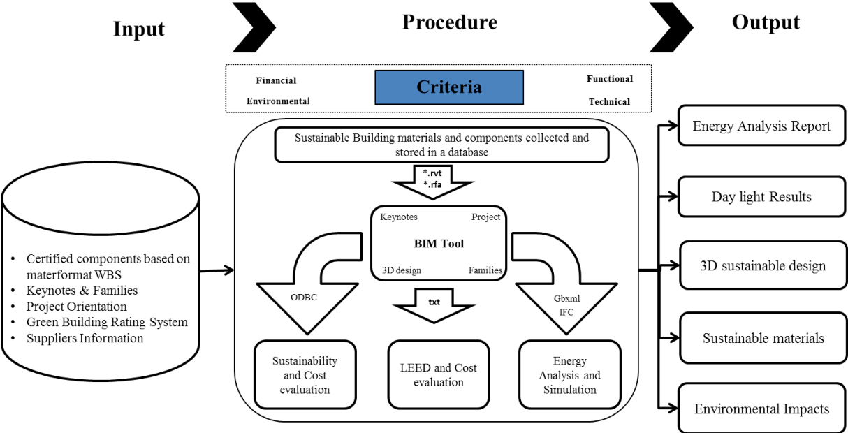 Figure 3 From Integrating Building Information Modeling Bim And Energy Analysis Tools With Green Building Certification System To Conceptually Design Sustainable Buildings Semantic Scholar