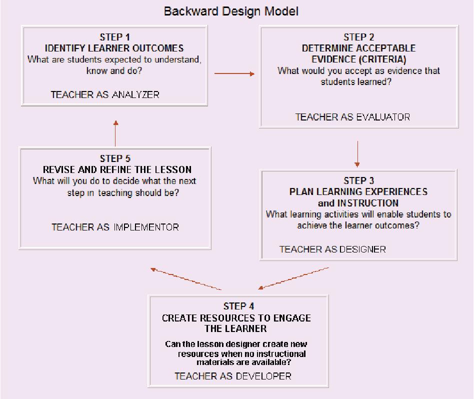 Figure 3 From Instructional System Design Isd Semantic Scholar