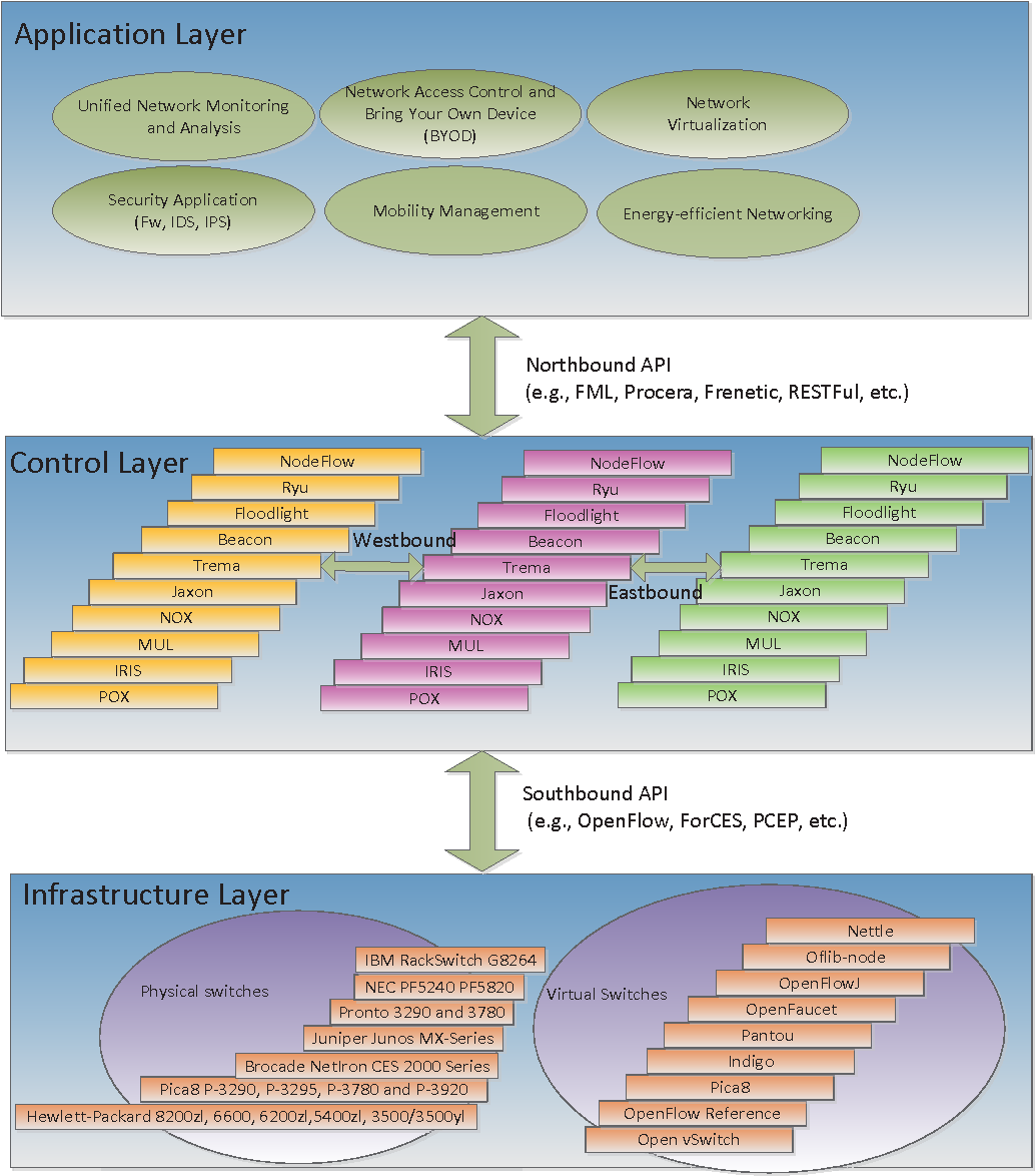 Figure 2 from Software-Defined Networking (SDN) and