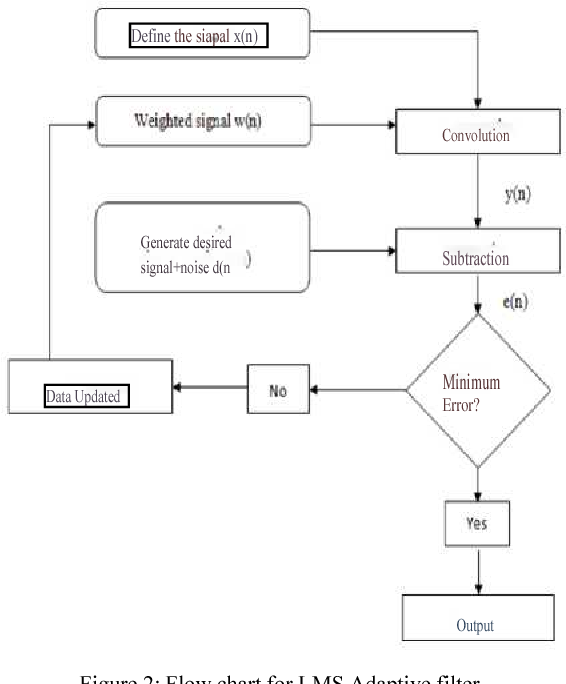 Figure 2 from Implementation of noise cancellation using