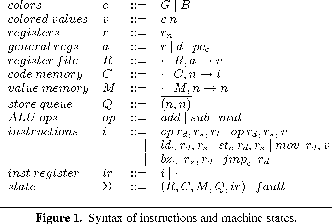 Figure 1 from Fault-tolerant typed assembly language