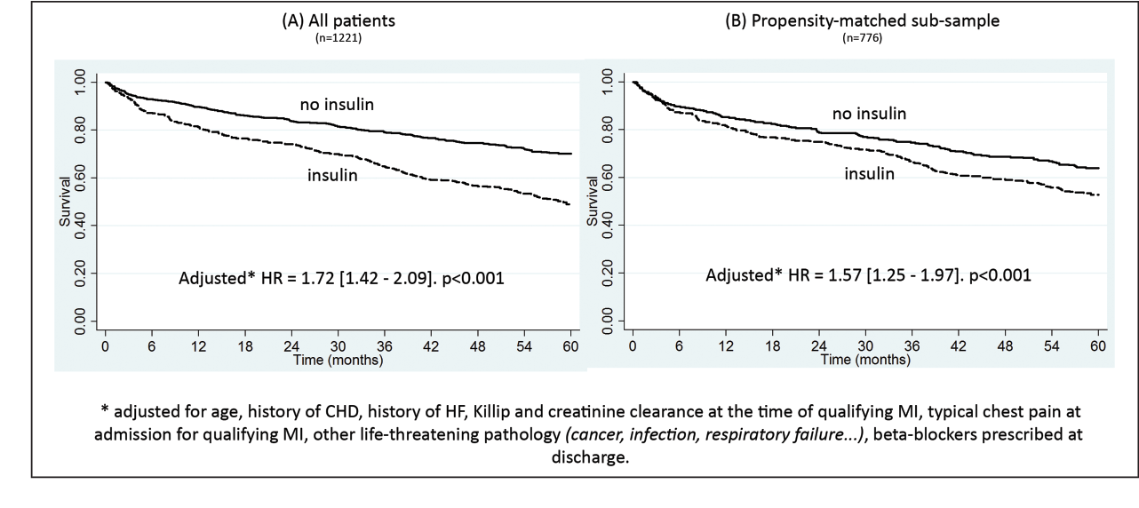 Figure 2. Insulin prescription at discharge and all-cause mortality: survival curves (Kaplan–Meier). CHD: coronary heart disease; HF: heart failure; HR: hazard ratio; MI: myocardial infarction.