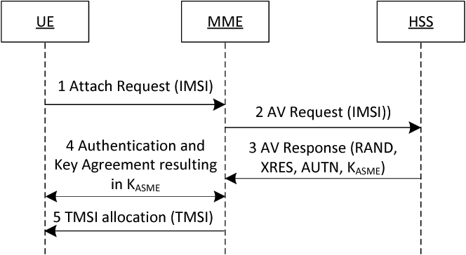 Figure 2 from Protecting IMSI and User Privacy in 5G
