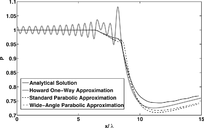 Figure 5 from Acoustic shock wave propagation in a