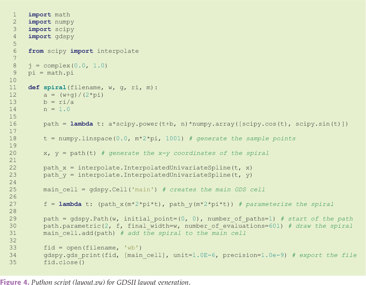Figure 5 from Python for Microwave and RF Engineers