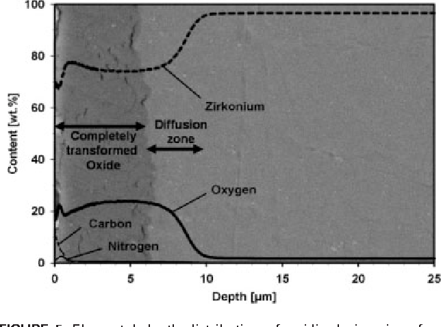 Abrasion resistance of oxidized zirconium in comparison with