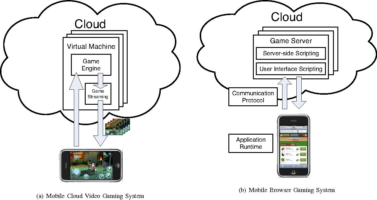 Next Generation Mobile Cloud Gaming - Semantic Scholar