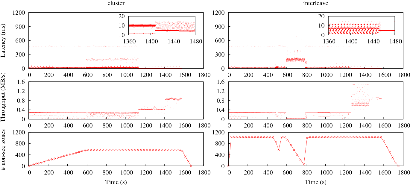 Figure 7 from Performance Evaluation of Host Aware Shingled