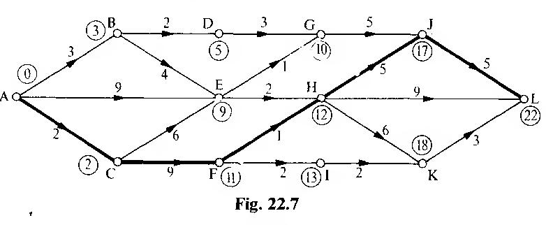 figure 22.7
