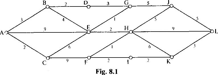 figure 8.1