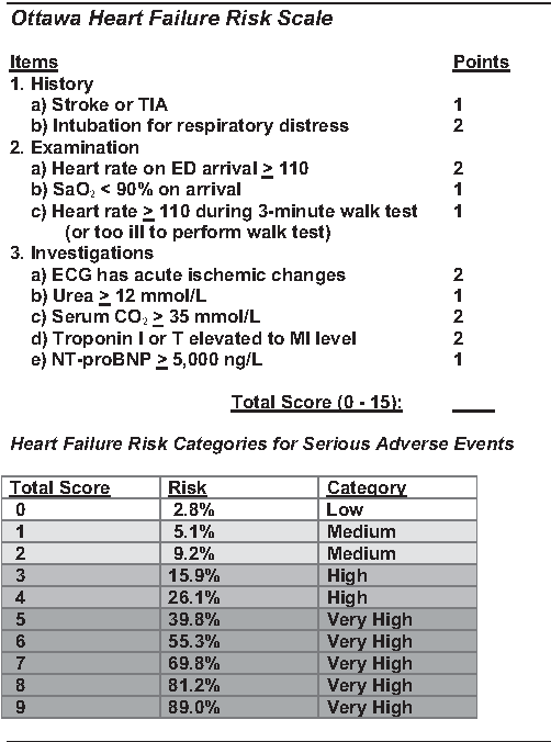 Figure 1 from A risk scoring system to identify emergency