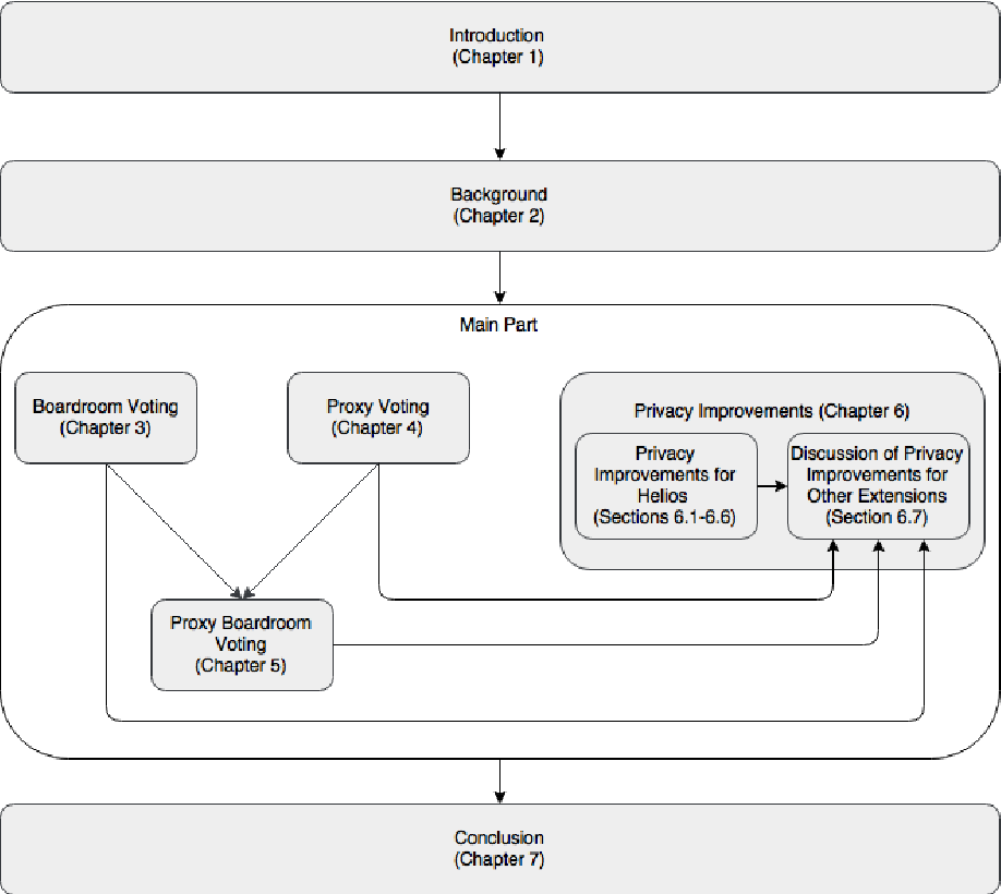 PDF] Extending the Helios internet voting scheme towards new