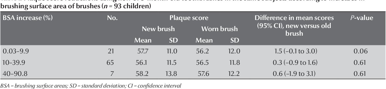 PDF] Comparison of plaque removal efficacy of new and 3-month-old ...