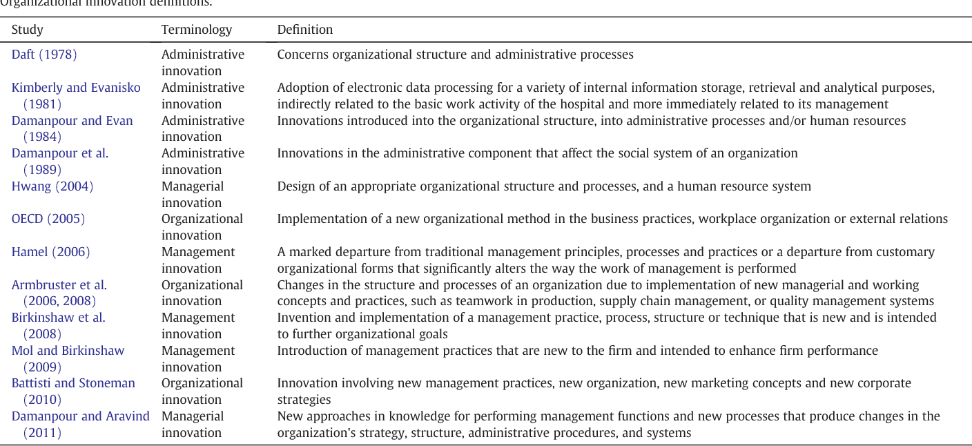 Table 1 from Organizational innovation as an enabler of