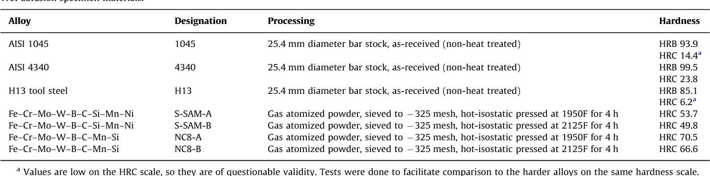 Development of a two-body wet abrasion test method with