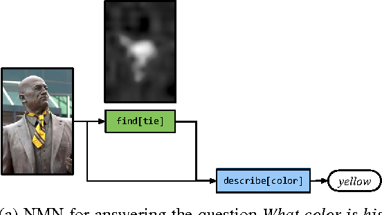 Statue of a man with yellow tie, question parsed to modules 1. find tie  2. describe colour