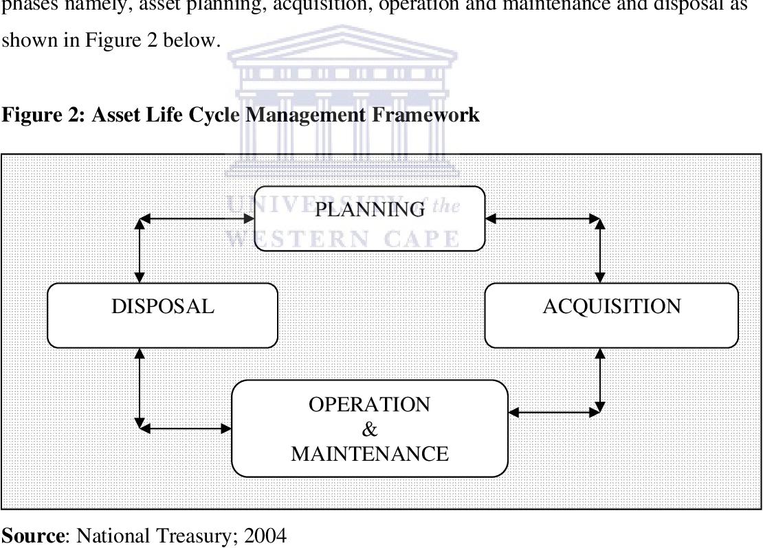 PDF] Effectiveness of the asset register as a management