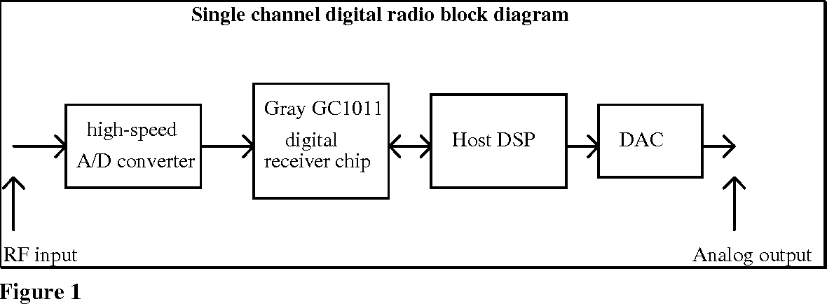 Figure 1 from Frequency-Shift Keying Demodulation and