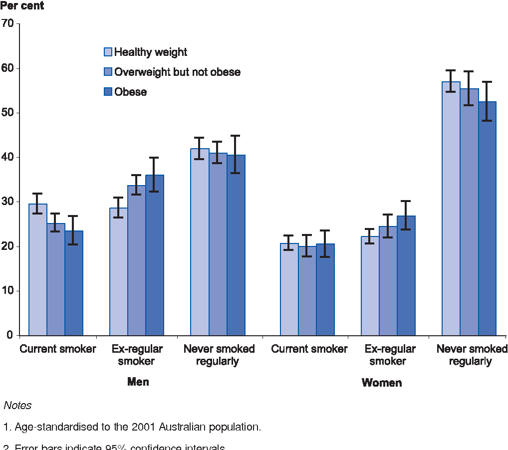Health, wellbeing and body weight characteristics of overweight ...