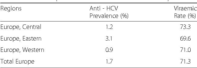 HCV dating dating status ideer
