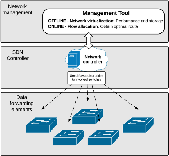 Figure 1 from QoS-aware virtualization-enabled routing in