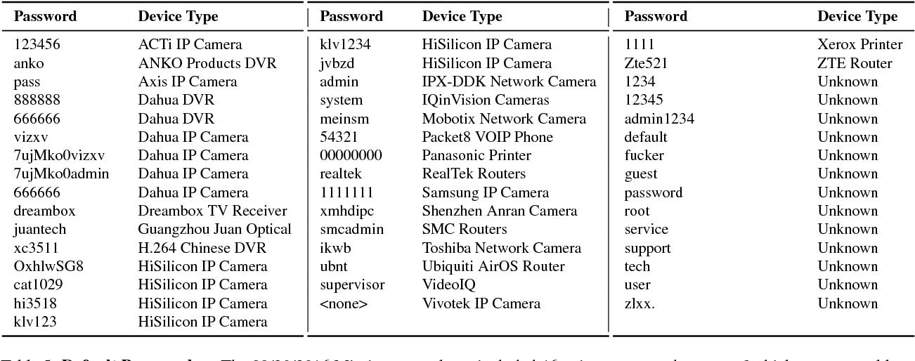 Table 5 from Understanding the Mirai Botnet - Semantic Scholar