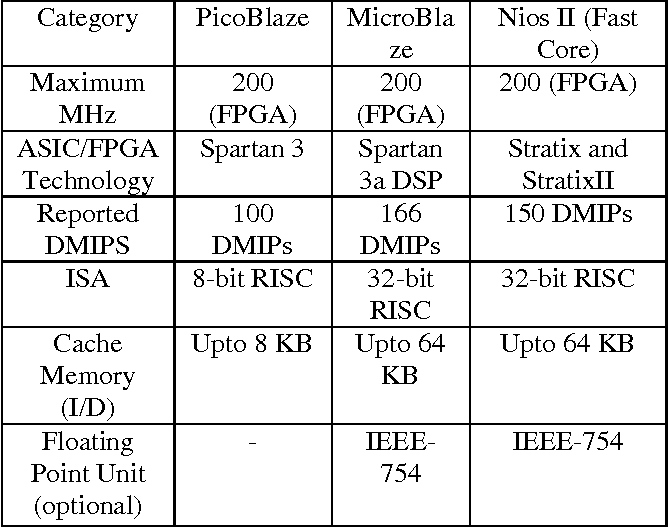 Table 1 from Embedded Web Server using Soft Processor on