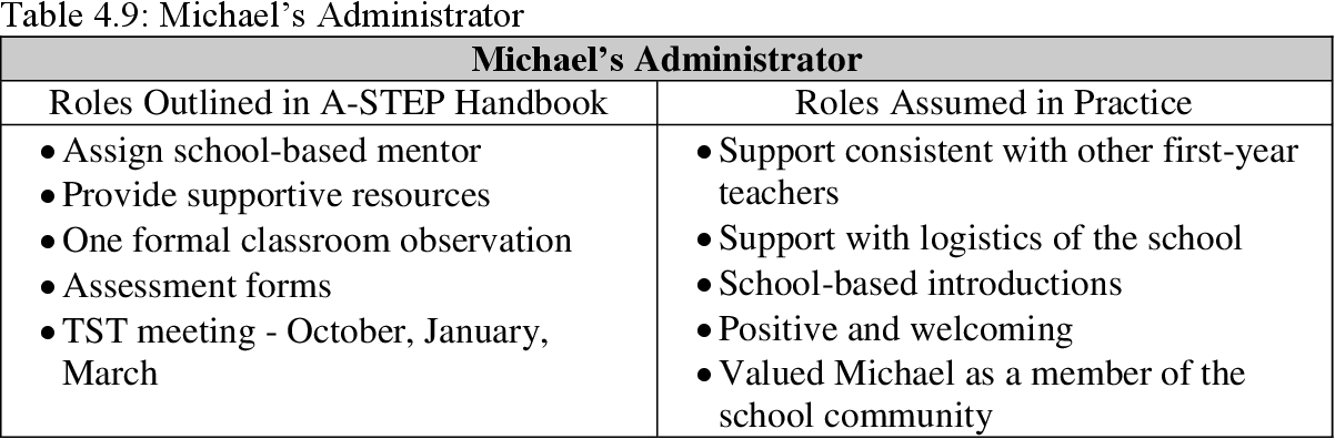 PDF] Exploring First-Year Teacher Support Within a Support