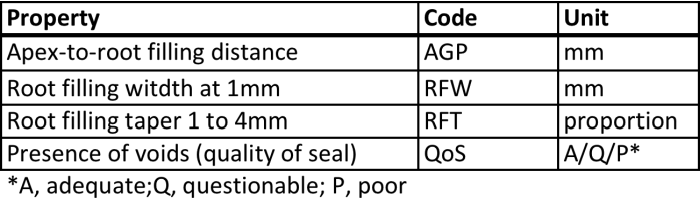 Evaluation of root – filling quality when using Reciproc - a ...