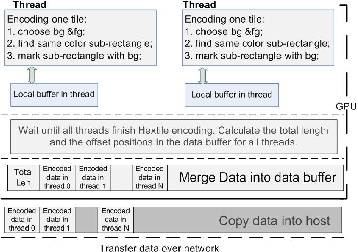 PDF] gTiledVNC - a 22 Mega-pixel Display Wall Desktop Using