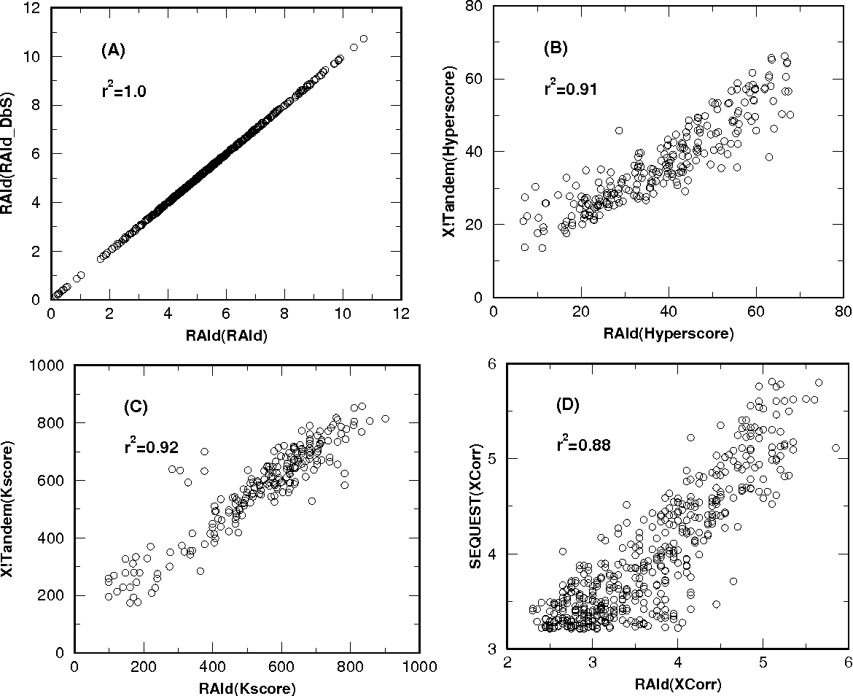 Figure 5 from RAId_deNovo: using de novo based spectrum