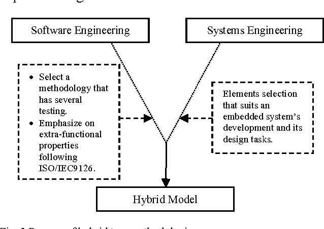 A New Hybrid Model Of Software Engineering And Systems Engineering For Embedded System Development Methodology Semantic Scholar