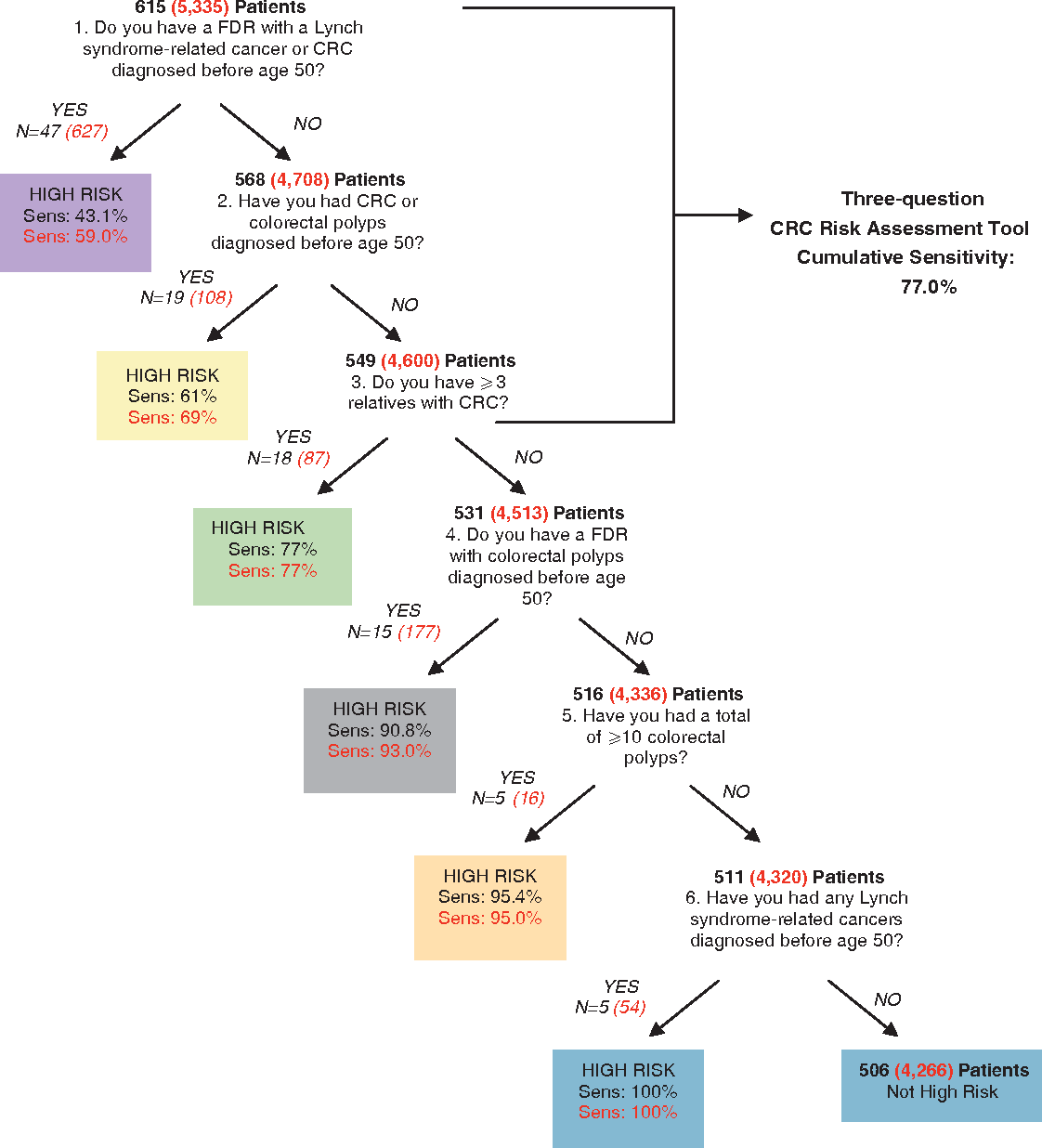 Pdf Development And Validation Of A Colon Cancer Risk Assessment Tool For Patients Undergoing Colonoscopy Semantic Scholar