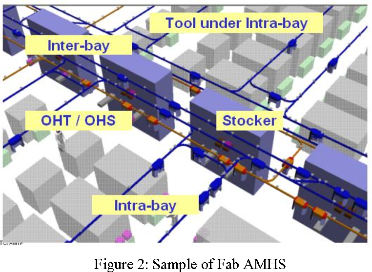 Figure 2 from Optimization of AMHS design for a