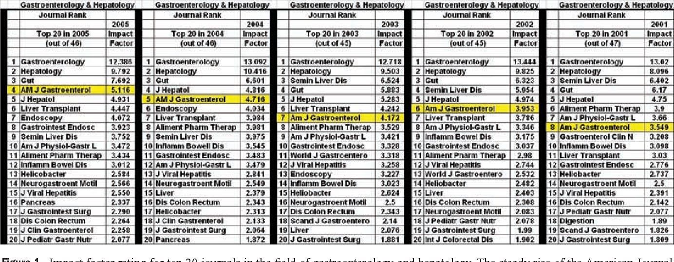 American Journal of Gastroenterology 2006: The Best Clinical