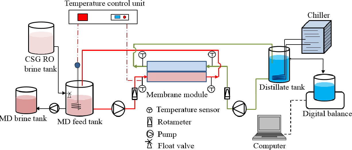 Membrane distillation and membrane electrolysis of coal seam