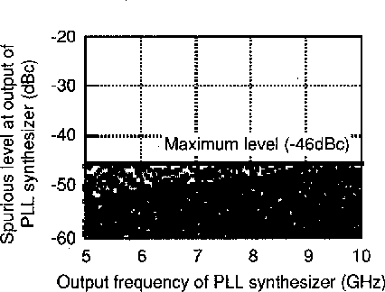 A 5 to 10 GHz low spurious triple tuned type PLL synthesizer
