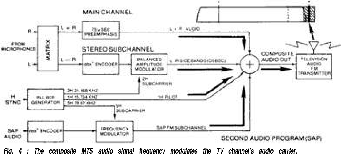 Figure 4 from Understanding Multichannel Television Sound