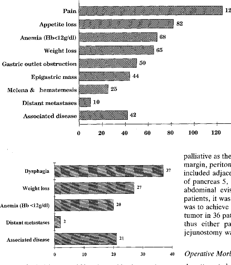 Fig. 2. Clinical features of 39 patients with adenocarcinoma of the cardia