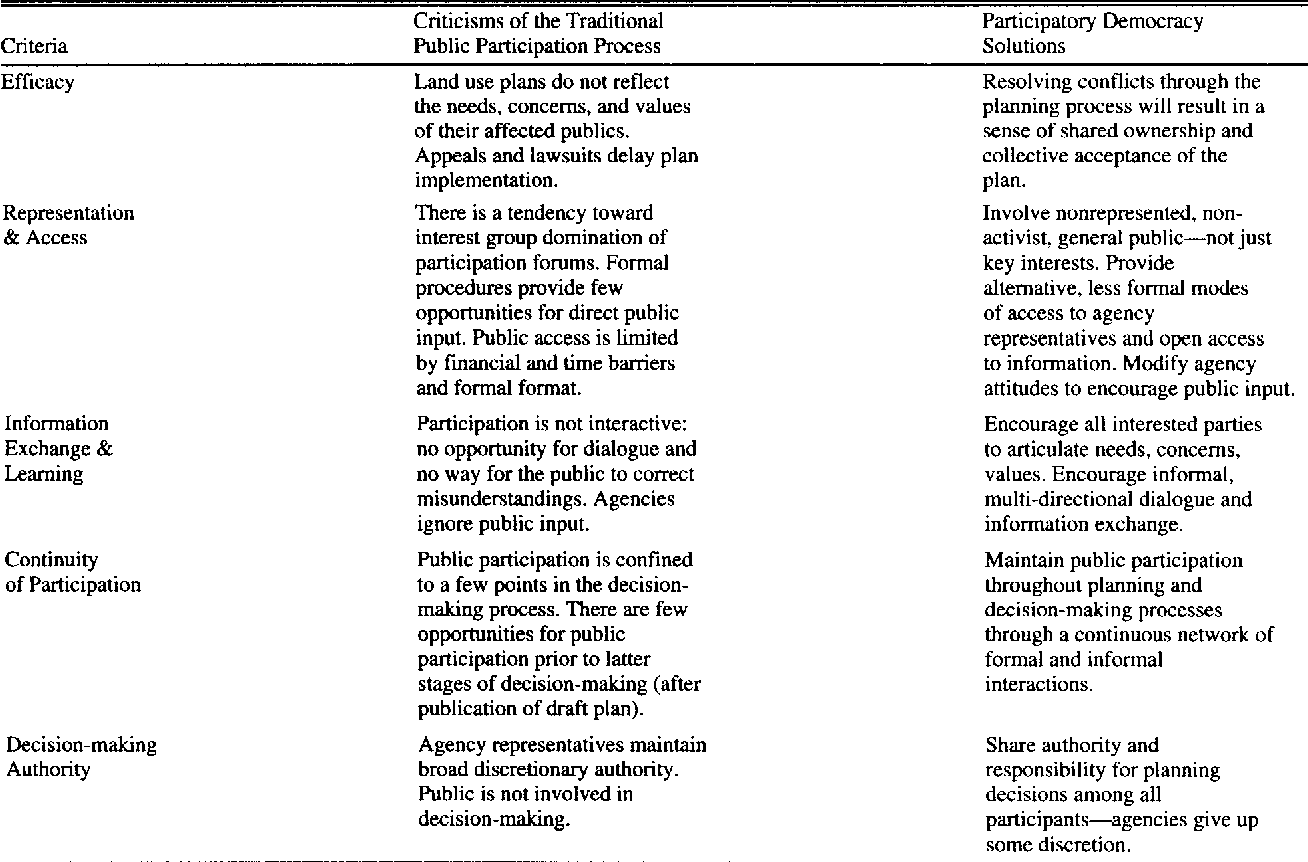 Pdf Viewpoint Implications Of Participatory Democracy For Public Land Planning Semantic Scholar