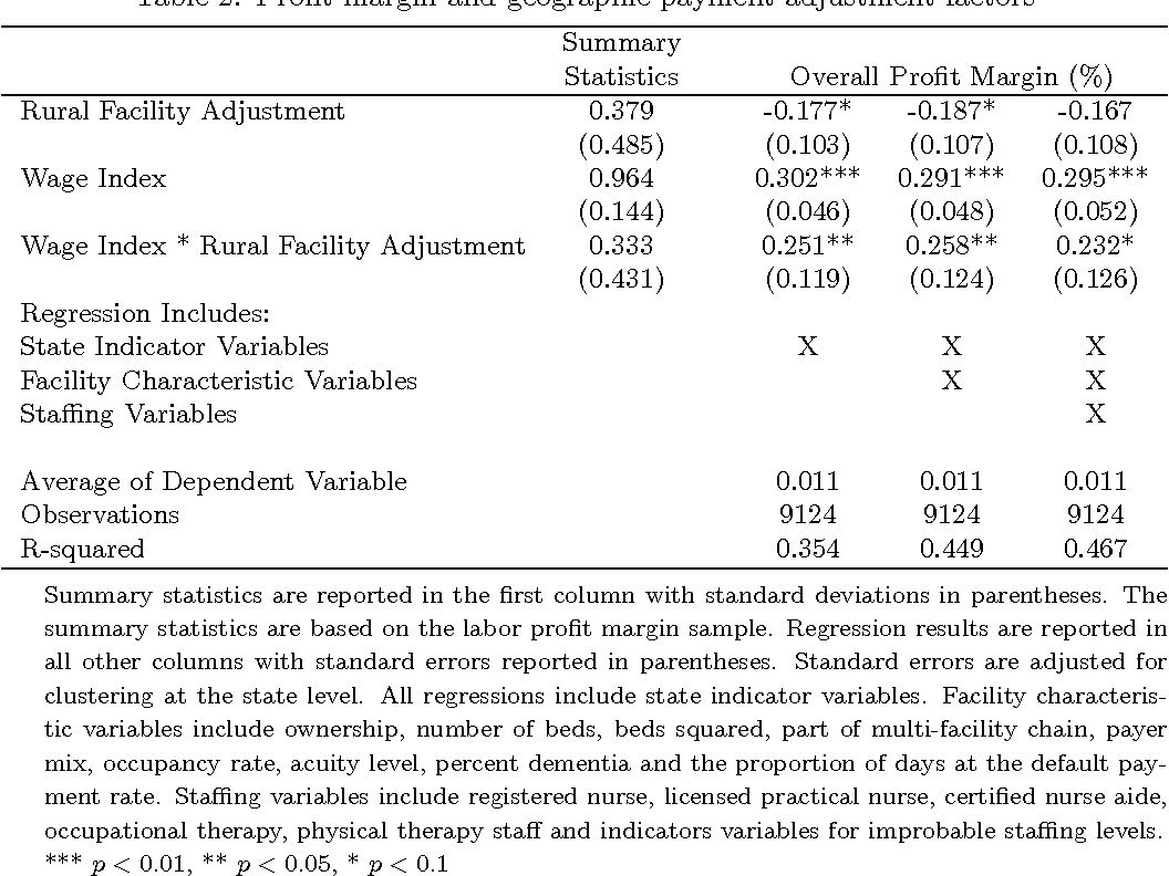 Medicare skilled nursing facility reimbursement and upcoding