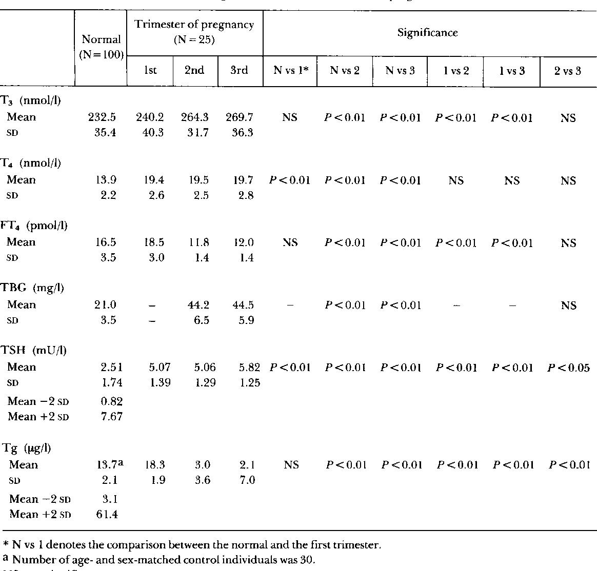 Pdf Decreased Serum Thyroglobulin Levels In The Late Stage Of