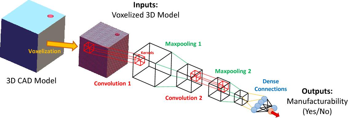 Figure 1 from A Deep 3D Convolutional Neural Network Based