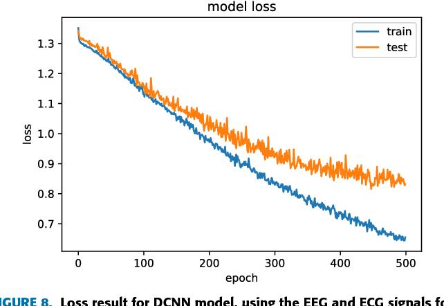 Using Deep Convolutional Neural Network for Emotion