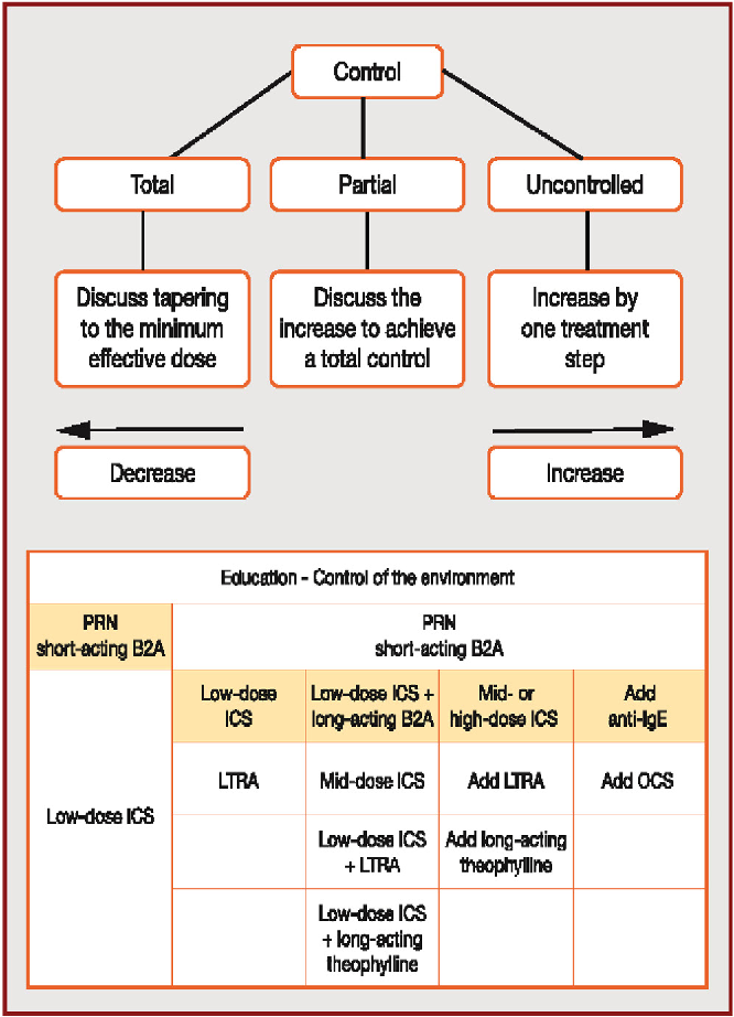 Figure 2 from Updated guidelines (2015) for management and